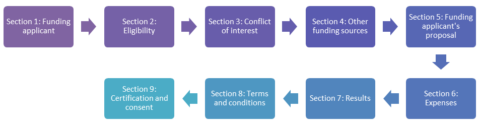 This is an image of the nine steps required to complete the PFP Application form.