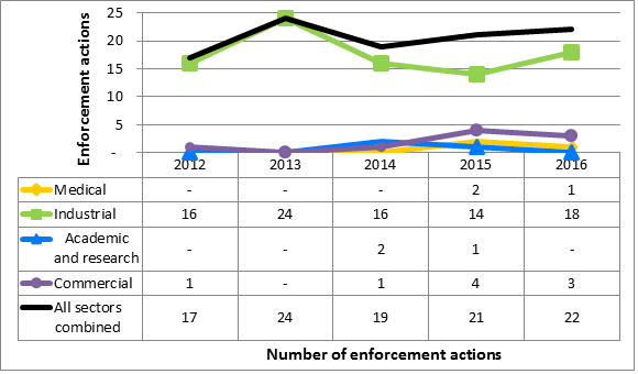 Figure 13: CNSC enforcement actions  from 2012 to 2016, sector-to-sector comparison