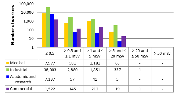 Figure 15: Annual effective doses to all workers in 2016, sector-by-sector comparison