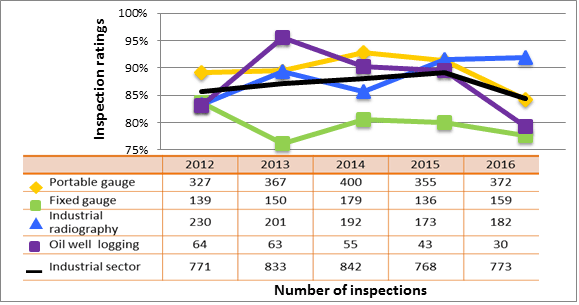 Figure 36: Industrial sector performance comparison with highlighted subsectors – inspection ratings meeting or exceeding expectations of radiation protection, 2012–16