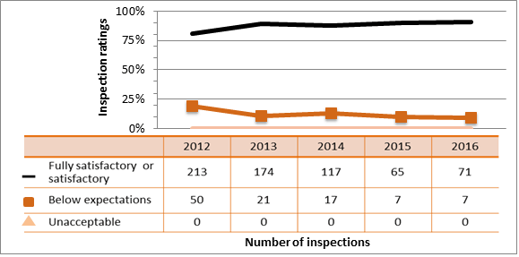 Figure 45: Academic and research sector performance – inspection ratings of radiation protection, 2012–16