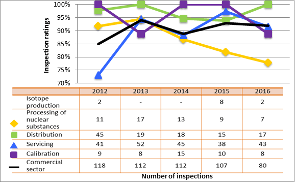Figure 55: Commercial sector performance comparison with highlighted subsectors – inspection ratings meeting or exceeding expectations of operating performance, 2012–16