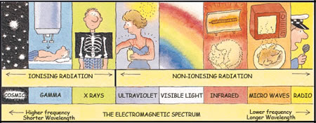 The Energy Spectrum