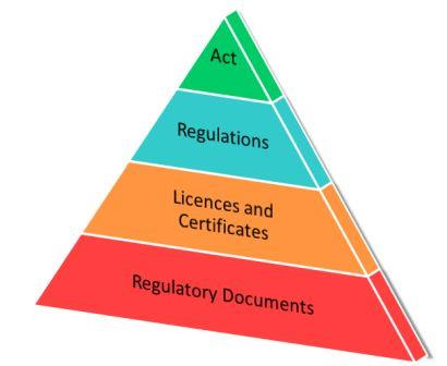 A triangle diagram shows the elements of the regulatory framework such as the enabling legislation, requirements and guidance from top to the bottom.