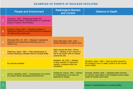 Examples of Events at Nuclear Facilities